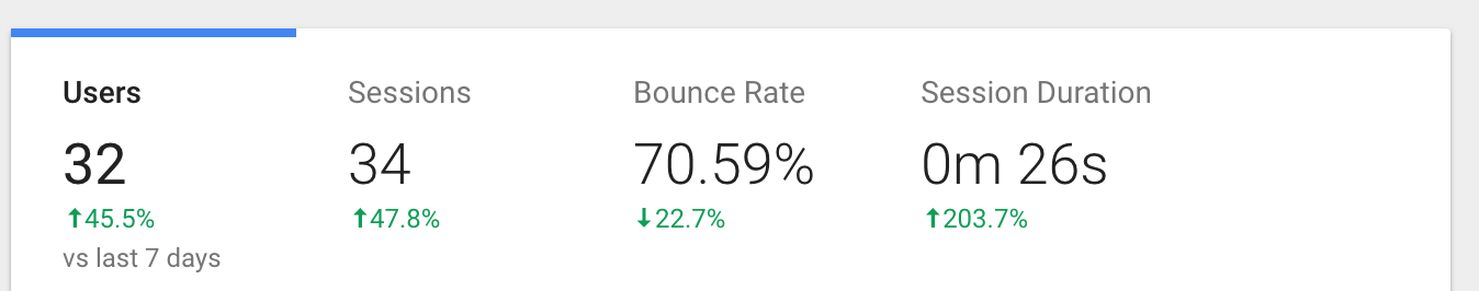 Part of Google Analytics Dashboard showing Users/Sessions/Bounce Rate/Session Duration